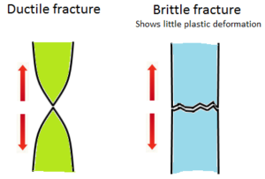 Ductile and brittle fracture