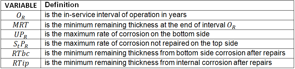 Calculating intervals for tank inspection - Apiexam