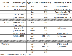 Joint efficiencies for welded joints