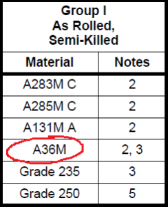 Table 4.4a Material Groups