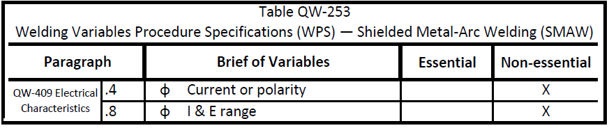 wps smaw electrical characteristics