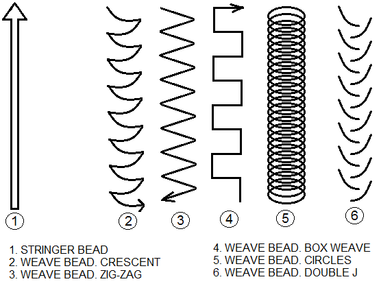 welding-technique