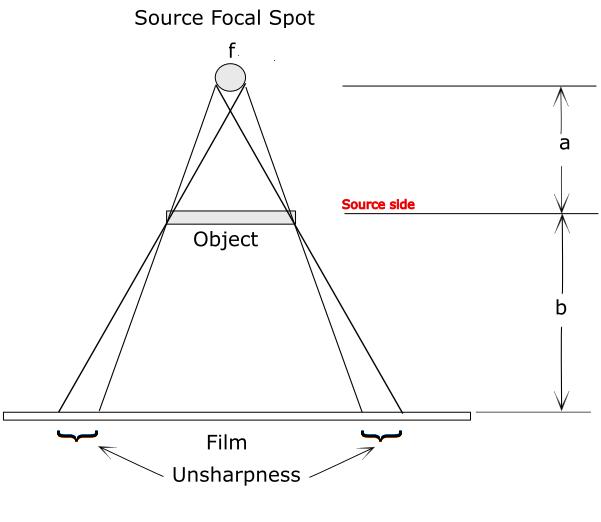 geometric- unsharpness