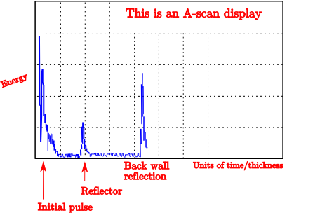 a-scan-display