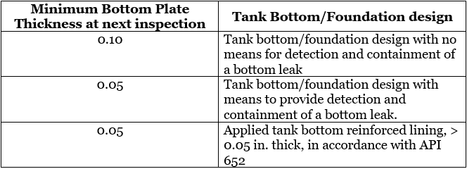 bottom-plate-minimum-thickness